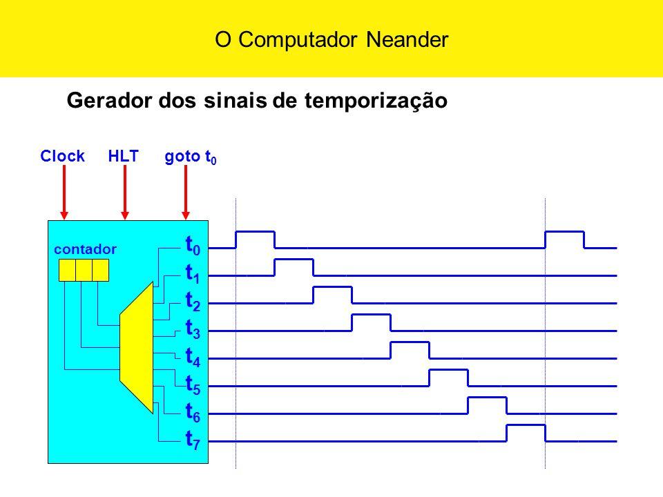 O Computador Neander t0t1t2t3t4t5t6t7t0t1t2t3t4t5t6t7 ClockHLTgoto t 0 contador Gerador dos sinais de temporização
