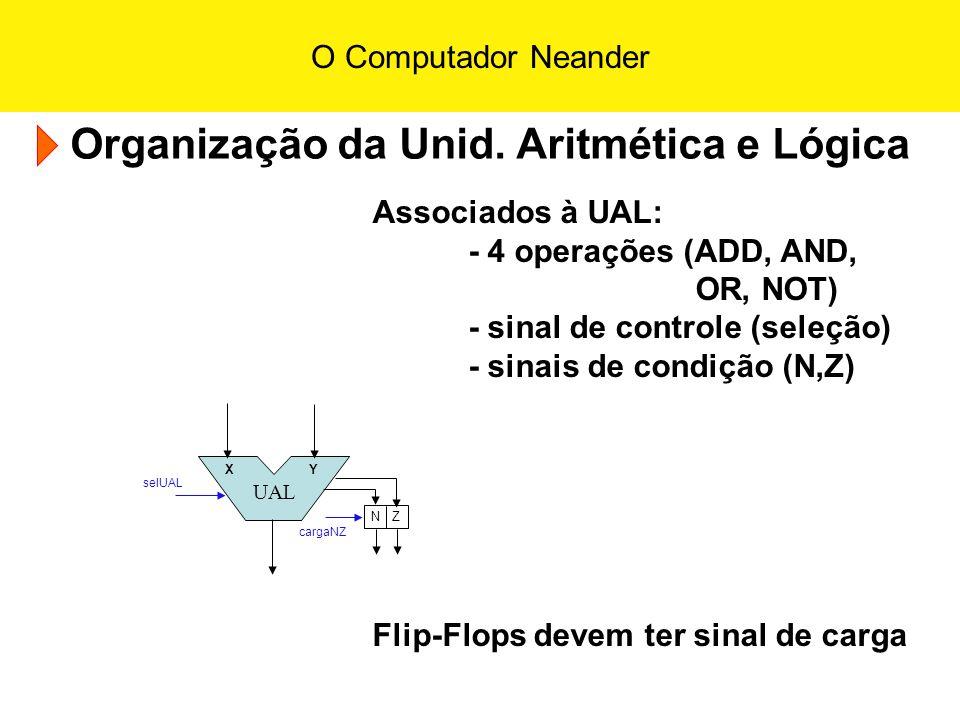 O Computador Neander Organização da Unid. Aritmética e Lógica UAL X Y N Z selUAL cargaNZ Associados à UAL: - 4 operações (ADD, AND, OR, NOT) - sinal d