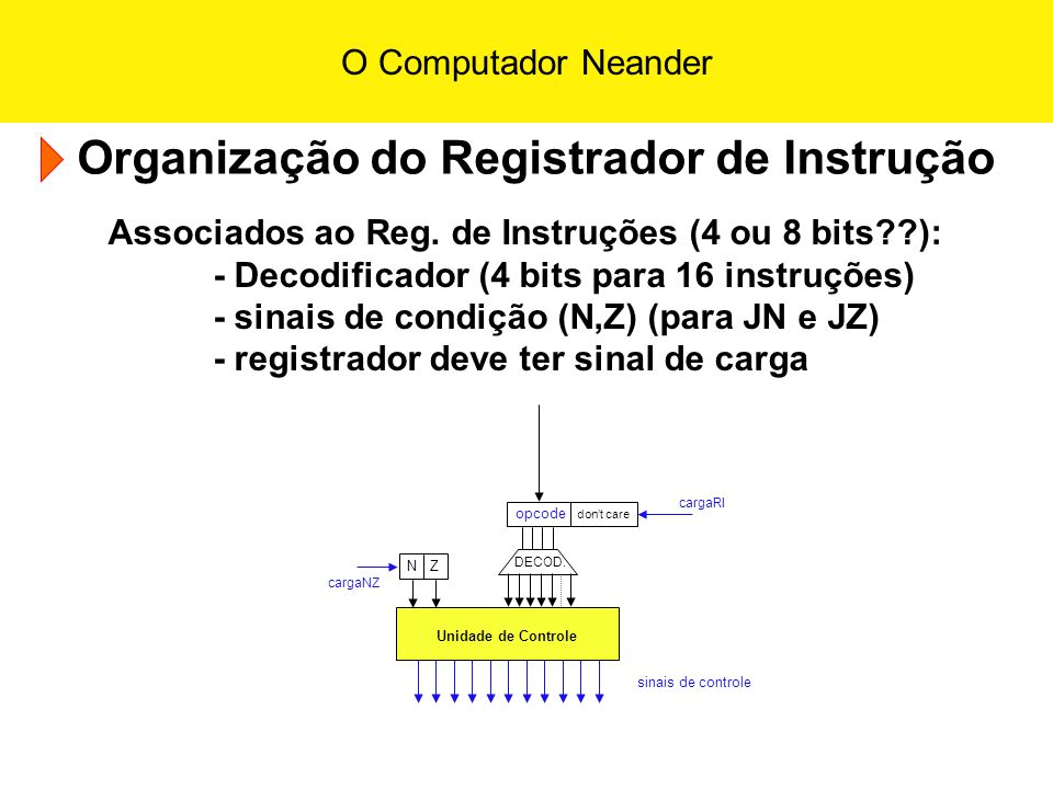 O Computador Neander Operações na UAL UAL X Y AC RDM REMREM MEM read N Z write cargaRDM cargaAC selUAL cargaREM cargaNZ AC AC + RDM; atualiza N e Z AC AC OR RDM; atualiza N e Z AC AC AND RDM; atualiza N e Z AC NOT(AC); atualiza N e Z Dúvida: AC RDM; atualiza N e Z (via UAL)