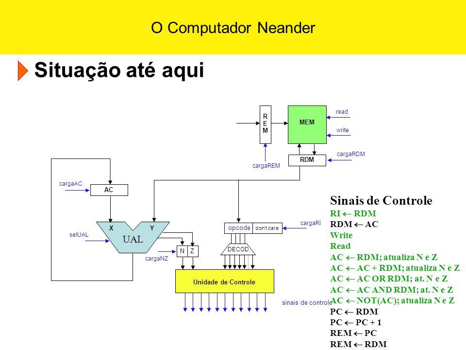 O Computador Neander Situação até aqui UAL X Y AC RDM REMREM MEM sinais de controle read Unidade de Controle N Zopcode dont care DECOD. write cargaRDM