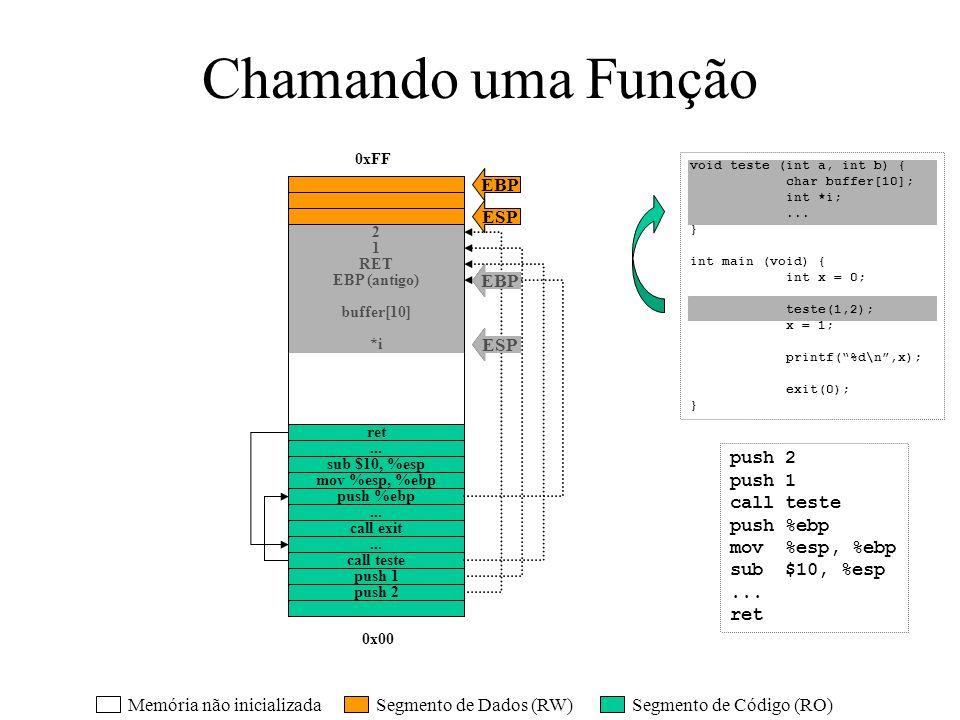 Chamando uma Função 0x00 0xFF ESP EBP buffer[10] push 2 push 1 call teste push %ebp mov %esp, %ebp sub $10, %esp... ret 2 1 push 2 push 1 call teste..