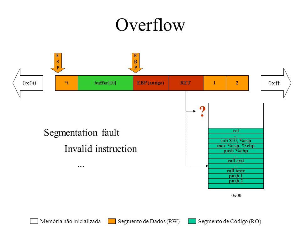 Overflow RET12EBP (antigo)buffer[10] EBPEBP ESPESP RETEBP (antigo) buffer[10] Segmentation fault Invalid instruction... Segmento de Dados (RW)Segmento