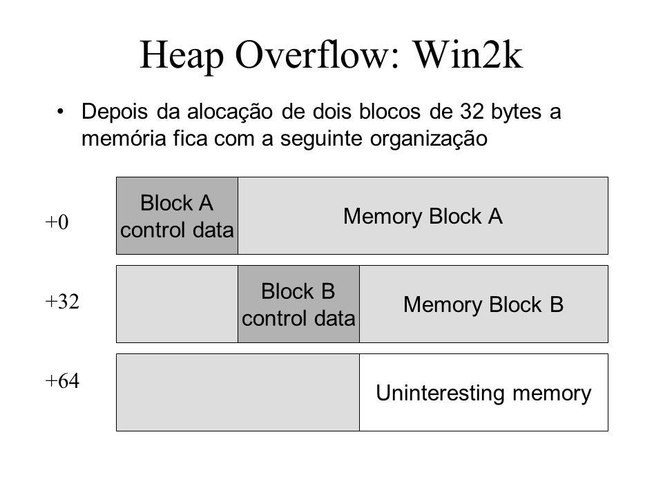 Heap Overflow: Win2k Depois da alocação de dois blocos de 32 bytes a memória fica com a seguinte organização +0 +32 +64 Block A control data Block B control data Memory Block A Memory Block B Uninteresting memory
