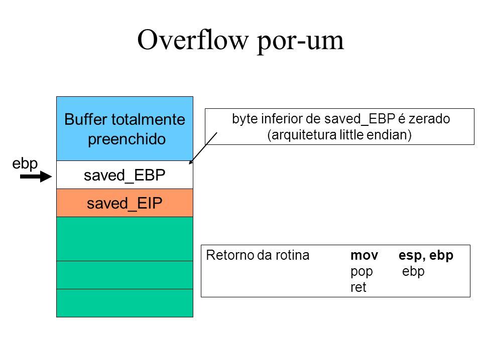 Overflow por-um Buffer totalmente preenchido saved_EBP saved_EIP byte inferior de saved_EBP é zerado (arquitetura little endian) Retorno da rotinamovesp, ebp pop ebp ret ebp