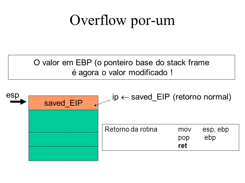 Overflow por-um Retorno da rotinamovesp, ebp pop ebp ret saved_EIP O valor em EBP (o ponteiro base do stack frame é agora o valor modificado .