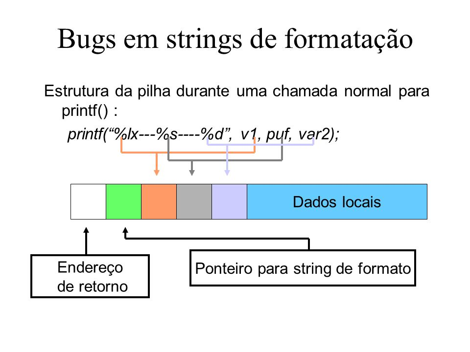 Bugs em strings de formatação Estrutura da pilha durante uma chamada normal para printf() : printf(%lx---%s----%d, v1, puf, var2); Dados locais Endereço de retorno Ponteiro para string de formato