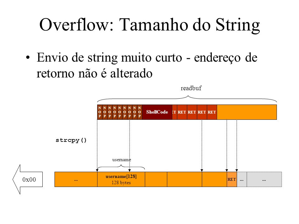 strcpy() Overflow: Tamanho do String String muito longo - shellcode (ou nop s) substituem o endereço de retorno readbuf...