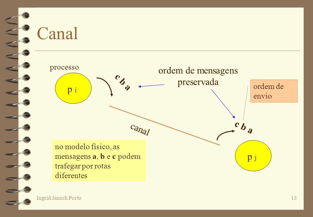 Ingrid Jansch Porto13 Canal c b a p i p j canal ordem de mensagens preservada processo no modelo físico, as mensagens a, b e c podem trafegar por rota