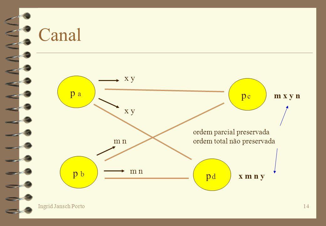 Ingrid Jansch Porto14 Canal p a p dp d p cp c p b x y m n m x y n x m n y ordem parcial preservada ordem total não preservada