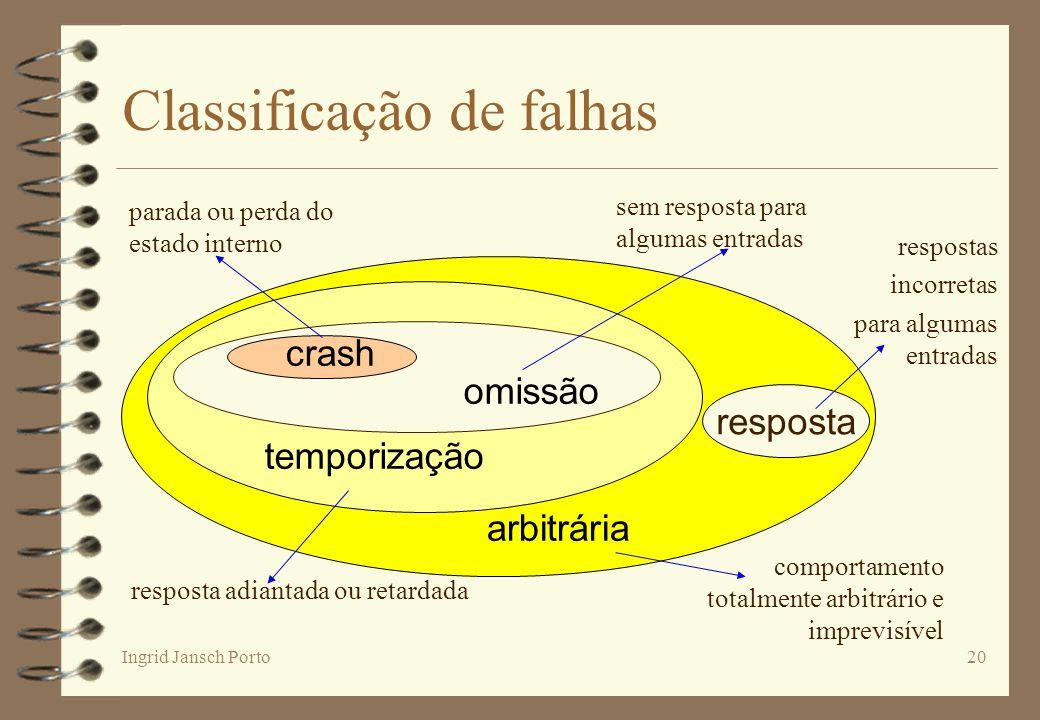 Ingrid Jansch Porto20 resposta temporização arbitrária omissão crash Classificação de falhas comportamento totalmente arbitrário e imprevisível respos