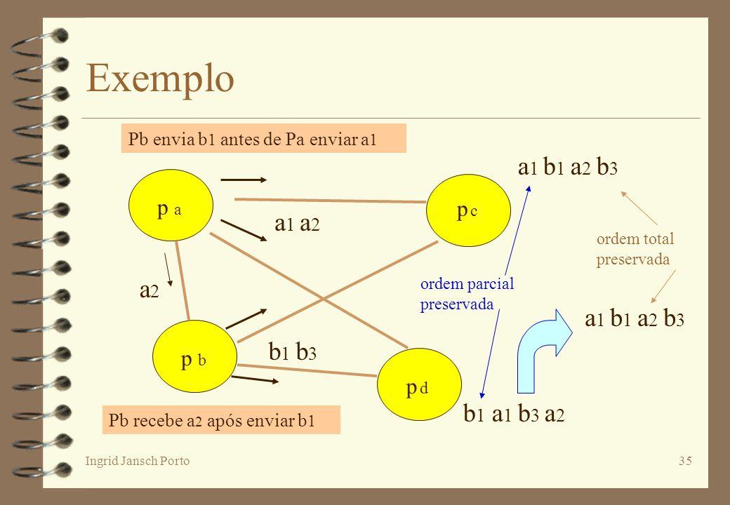 Ingrid Jansch Porto35 Exemplo p a p dp d p cp c p b a 1 a 2 b 1 b 3 ordem parcial preservada a2a2 a 1 b 1 a 2 b 3 ordem total preservada b 1 a 1 b 3 a