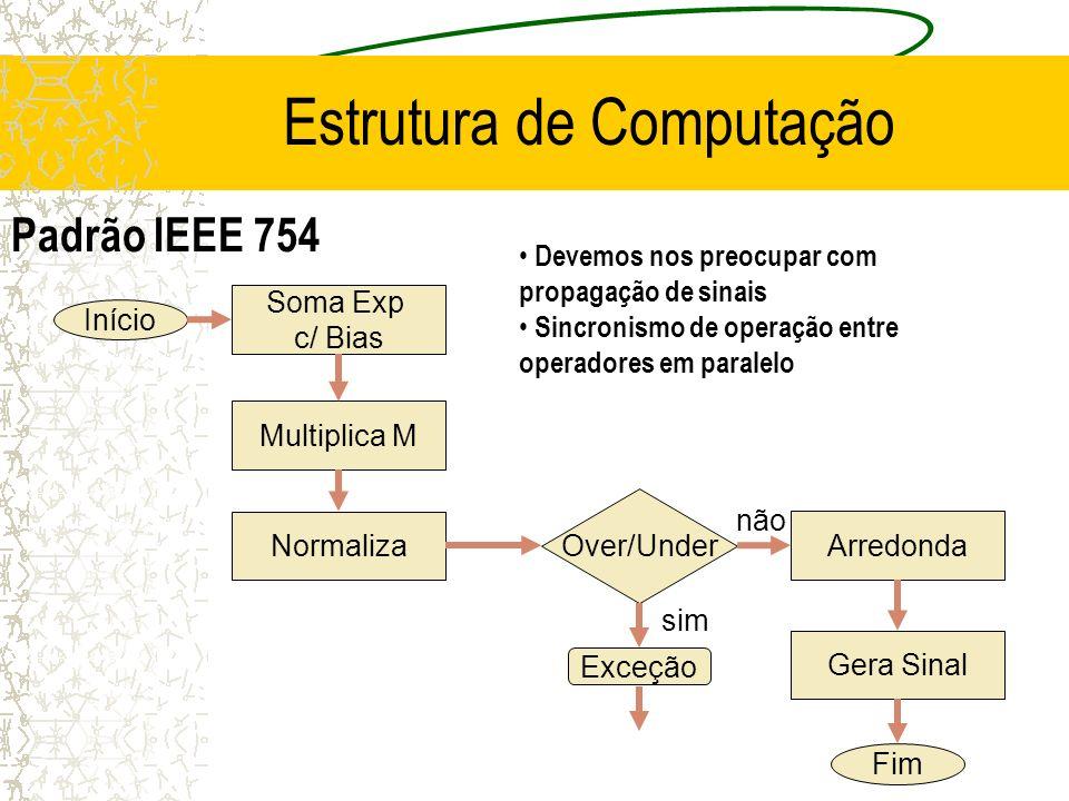 Estrutura de Computação Soma Exp c/ Bias Multiplica M Normaliza Arredonda Over/Under Exceção Gera Sinal Início Fim Padrão IEEE 754 sim não Devemos nos preocupar com propagação de sinais Sincronismo de operação entre operadores em paralelo