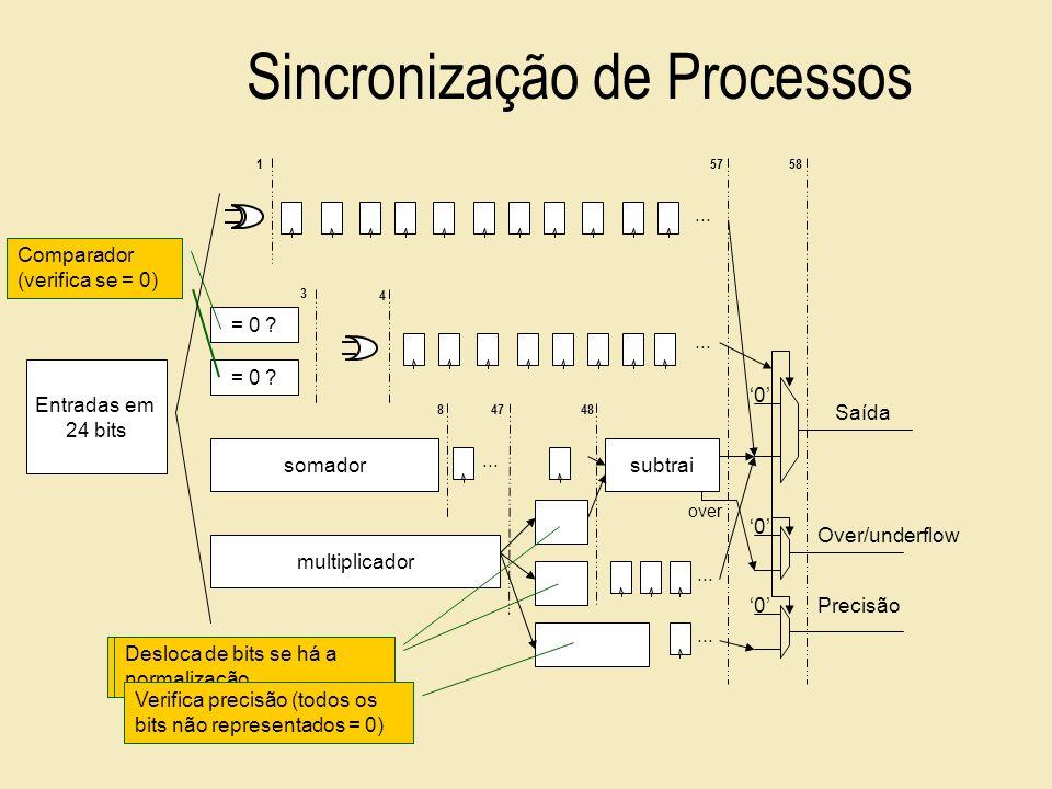 Sincronização de Processos... multiplicador somador 847... 1 = 0 ? 3 4... Comparador (verifica se = 0) Over/underflow 57 0 0 0 Saída Precisão Entradas