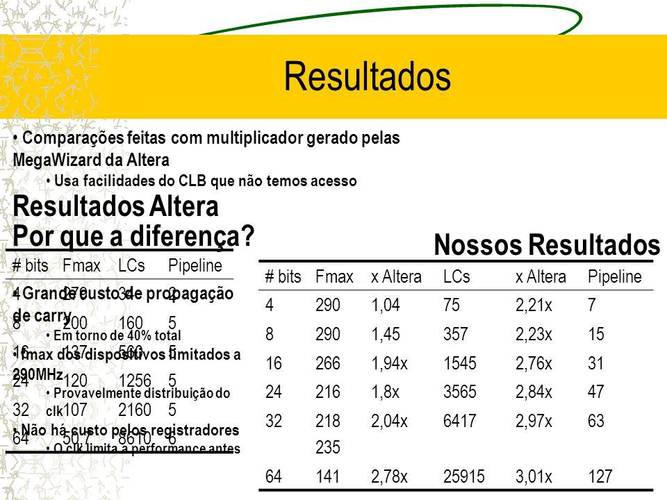 Resultados Resultados Altera Comparações feitas com multiplicador gerado pelas MegaWizard da Altera Usa facilidades do CLB que não temos acesso Nossos Resultados # bitsFmaxLCsPipeline 4279342 82001605 161375605 2412012565 3210721605 6450,786106 # bitsFmaxx AlteraLCsx AlteraPipeline 42901,04752,21x7 82901,453572,23x15 162661,94x15452,76x31 242161,8x35652,84x47 32218 235 2,04x64172,97x63 641412,78x259153,01x127 Grande custo de propagação de carry Em torno de 40% total fmax dos dispositivos limitados a 290MHz Provavelmente distribuição do clk Não há custo pelos registradores O clk limita a performance antes Por que a diferença