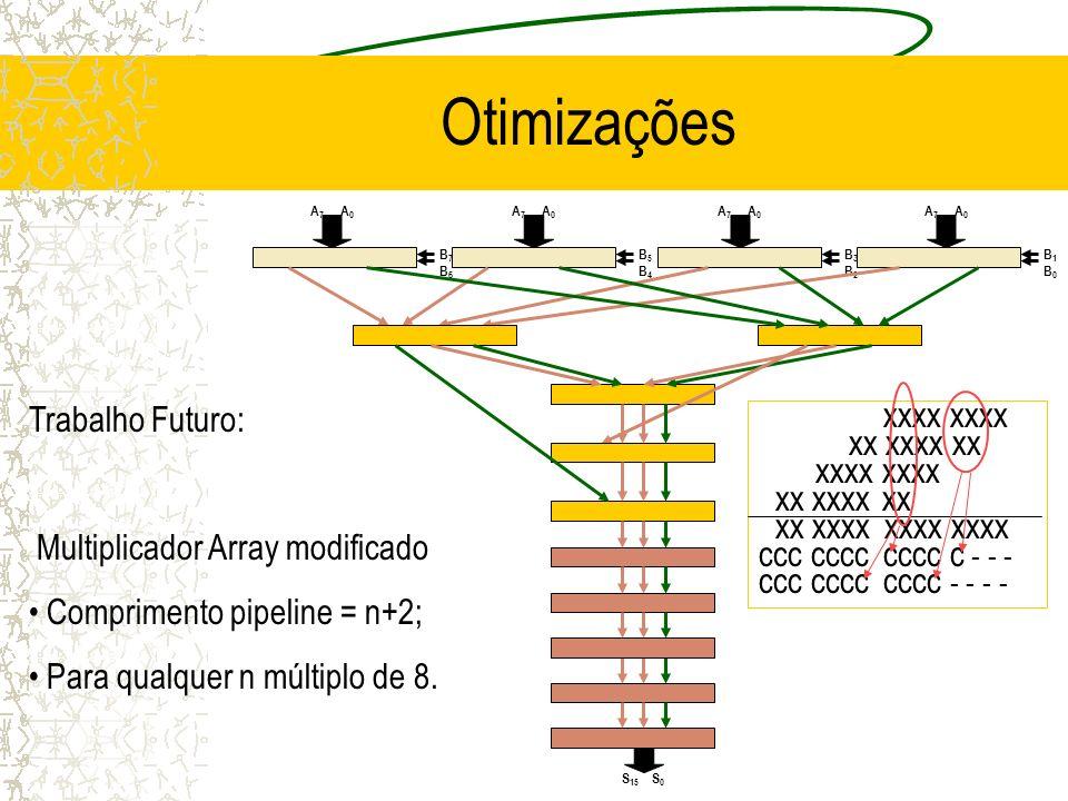 Otimizações Trabalho Futuro: Multiplicador Array modificado Comprimento pipeline = n+2; Para qualquer n múltiplo de 8. S0S0 S 15 A0A0 A7A7 A0A0 A7A7 A