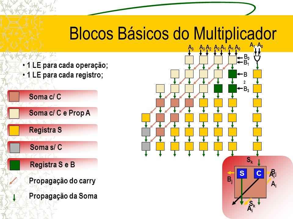 AiAi AiAi R R BjBj BjBj S R SkSk SkSk AiAi AiAi R SC SC Blocos Básicos do Multiplicador 1 LE para cada operação; 1 LE para cada registro; Soma c/ C So