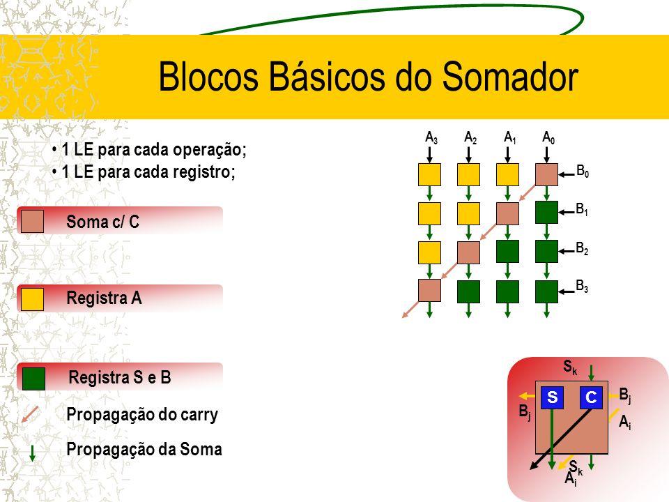 AiAi AiAi R R BjBj BjBj R SkSk SkSk SC Blocos Básicos do Somador Soma c/ C Registra A Propagação do carry Propagação da Soma Registra S e B B1B1 B2B2 B3B3 B0B0 A0A0 A1A1 A2A2 A3A3 1 LE para cada operação; 1 LE para cada registro;