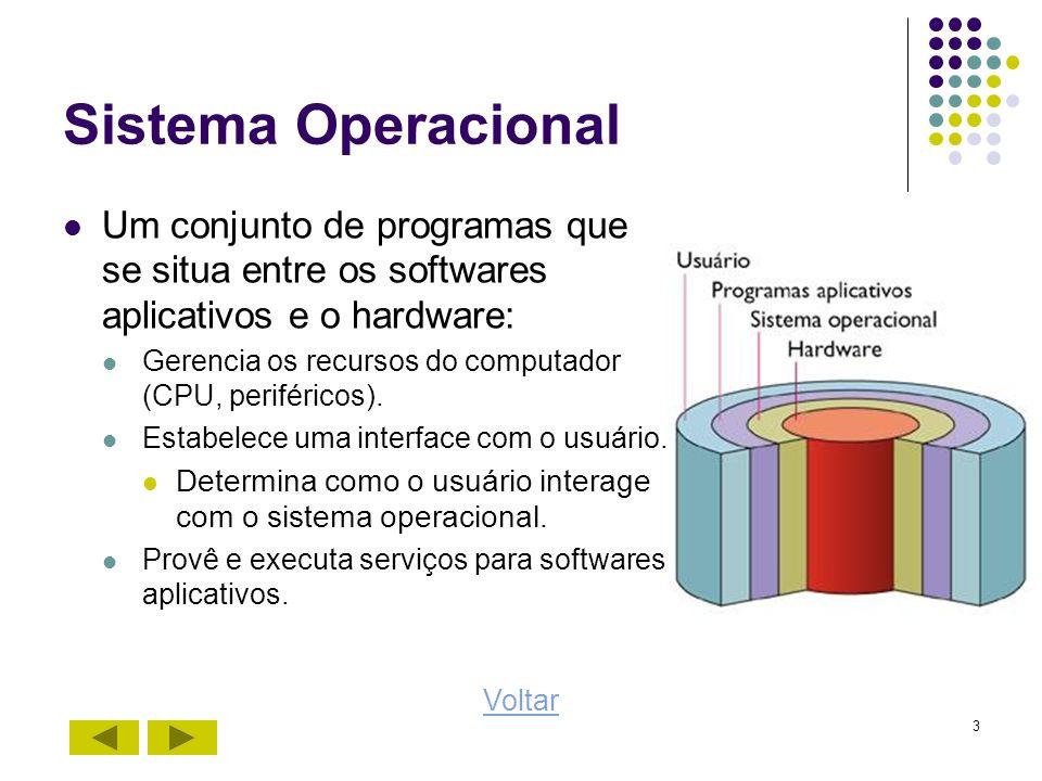 3 Sistema Operacional Um conjunto de programas que se situa entre os softwares aplicativos e o hardware: Gerencia os recursos do computador (CPU, peri
