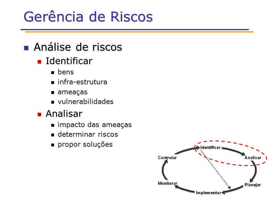 Gerência de Riscos Análise de riscos Análise de riscos Identificar Identificar bens bens infra-estrutura infra-estrutura ameaças ameaças vulnerabilida