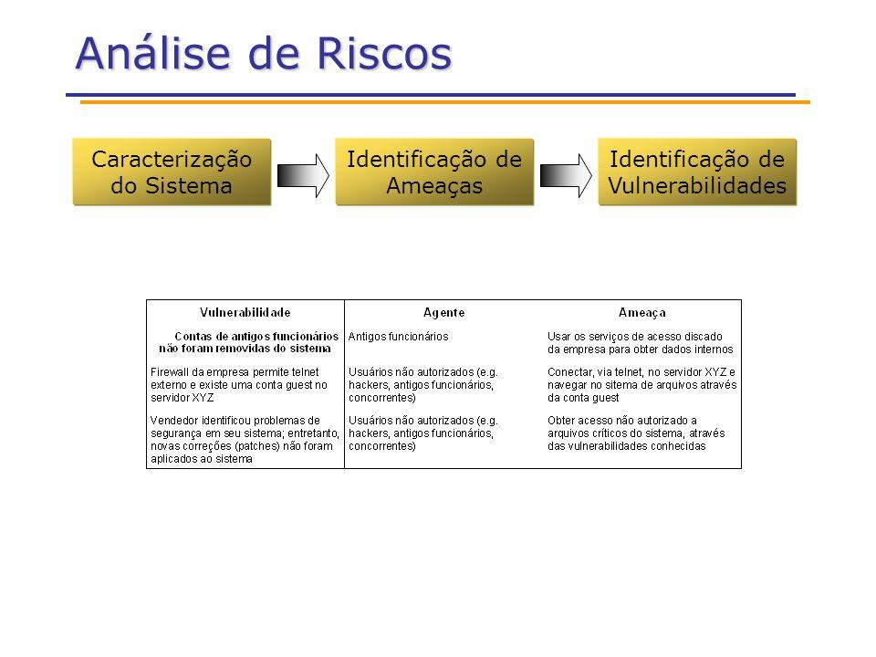 Análise de Riscos Caracterização do Sistema Identificação de Ameaças Identificação de Vulnerabilidades