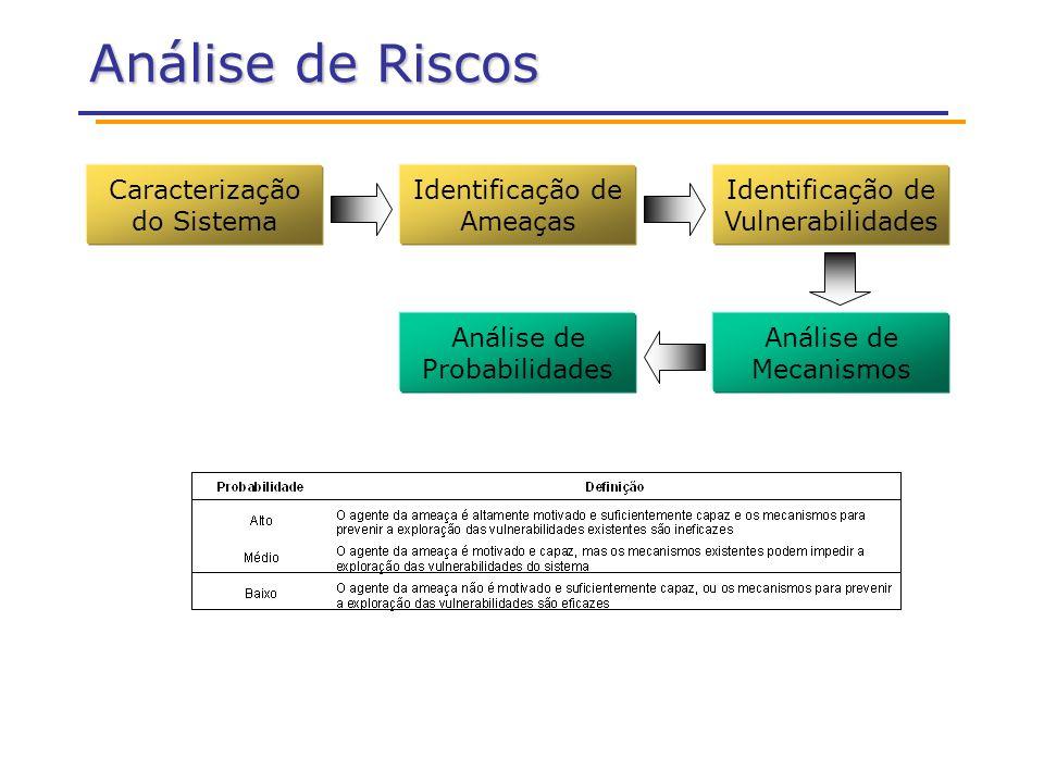 Análise de Riscos Caracterização do Sistema Identificação de Ameaças Identificação de Vulnerabilidades Análise de Probabilidades Análise de Mecanismos