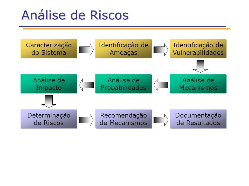Análise de Riscos Caracterização do Sistema Identificação de Ameaças Identificação de Vulnerabilidades Análise de Probabilidades Análise de Mecanismos Análise de Impacto Determinação de Riscos Recomendação de Mecanismos Documentação de Resultados
