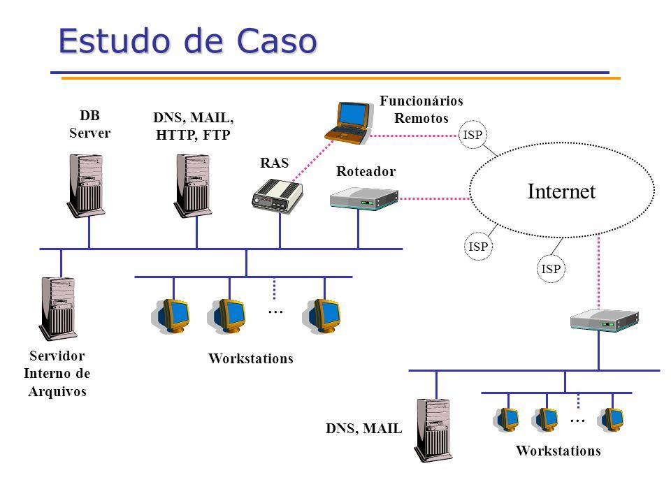 Estudo de Caso... Internet ISP DB Server Servidor Interno de Arquivos Workstations RAS Roteador DNS, MAIL, HTTP, FTP Workstations DNS, MAIL Funcionári