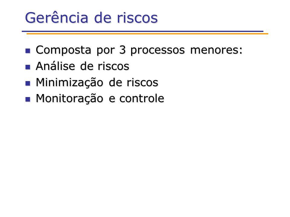 Gerência de riscos Composta por 3 processos menores: Composta por 3 processos menores: Análise de riscos Análise de riscos Minimização de riscos Minimização de riscos Monitoração e controle Monitoração e controle