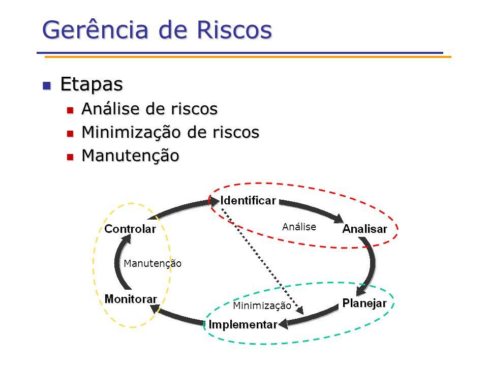 Gerência de Riscos Etapas Etapas Análise de riscos Análise de riscos Minimização de riscos Minimização de riscos Manutenção Manutenção Análise Minimização Manutenção