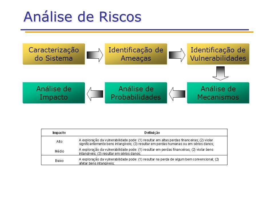 Análise de Riscos Caracterização do Sistema Identificação de Ameaças Identificação de Vulnerabilidades Análise de Probabilidades Análise de Mecanismos Análise de Impacto