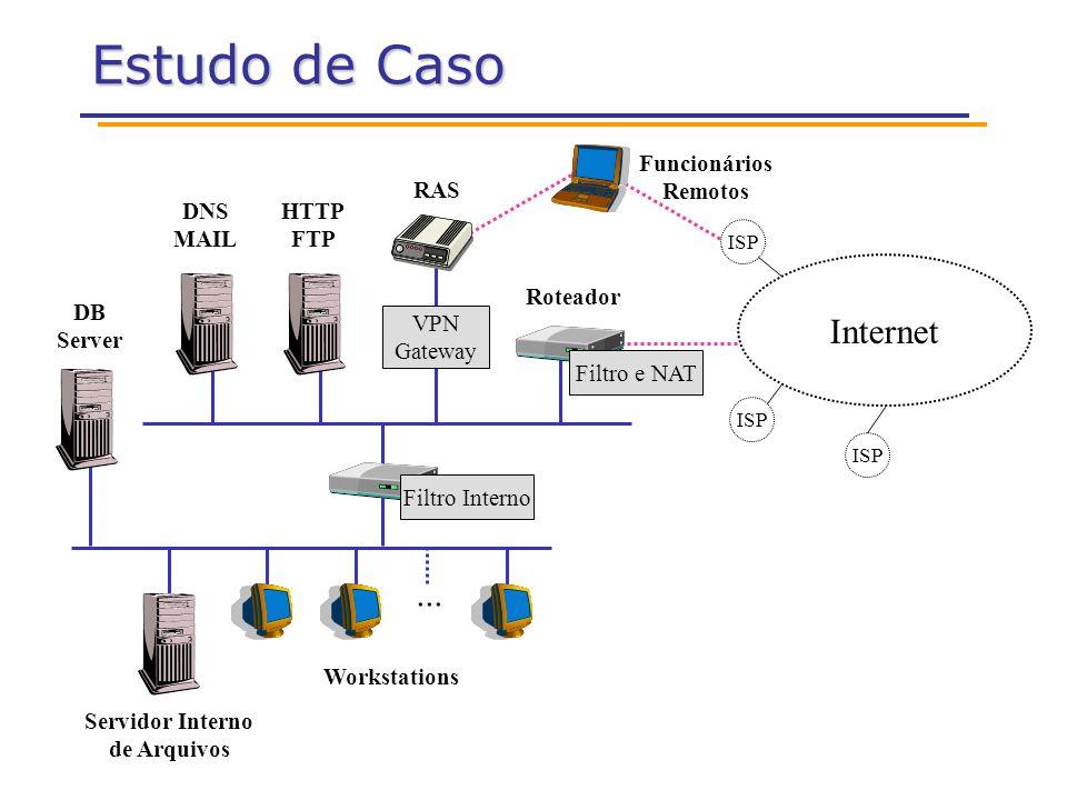 Estudo de Caso... Internet ISP DB Server HTTP FTP Servidor Interno de Arquivos Workstations RAS Roteador DNS MAIL Filtro Interno Filtro e NAT VPN Gate