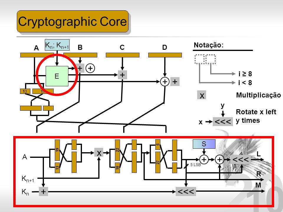 20 10 Cryptographic Core 1319 + + A BCD Notação: E K n ; K n+1 + + + i < 8 i 8 A KnKn K n+1 1319 x Multiplicação x 1022 + <<< Rotate x left y times x