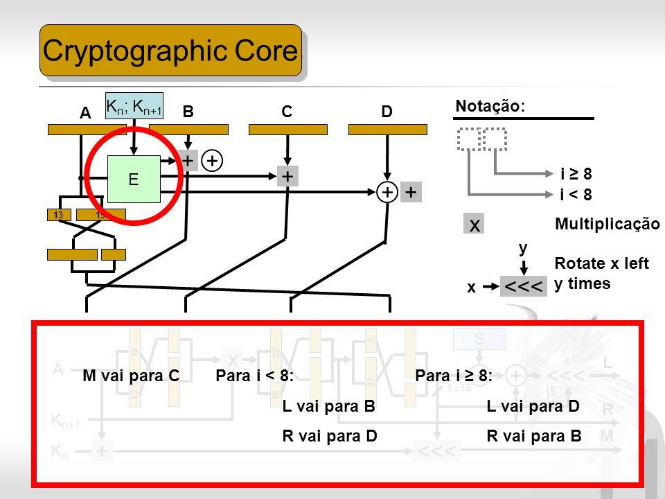 20 11 Cryptographic Core 1319 + + A BCD Notação: E K n ; K n+1 + + + i < 8 i 8 A KnKn K n+1 1319 x Multiplicação x 1022 + <<< Rotate x left y times x