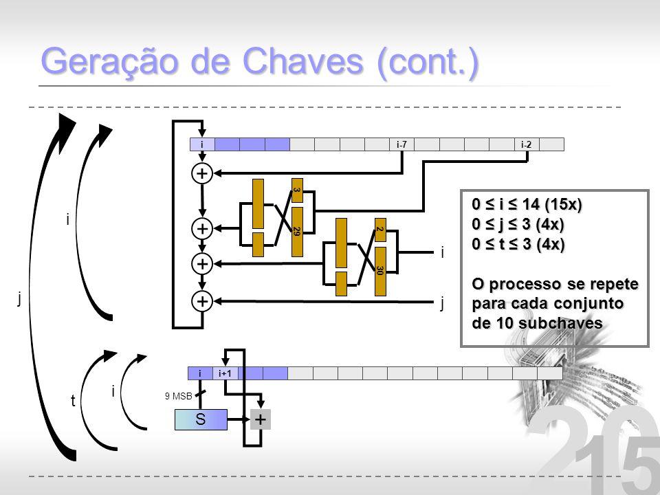 20 15 Geração de Chaves (cont.) ii+1 0 i 14 (15x) 0 j 3 (4x) 0 t 3 (4x) O processo se repete para cada conjunto de 10 subchaves + S 9 MSB ii-7i-2 + +