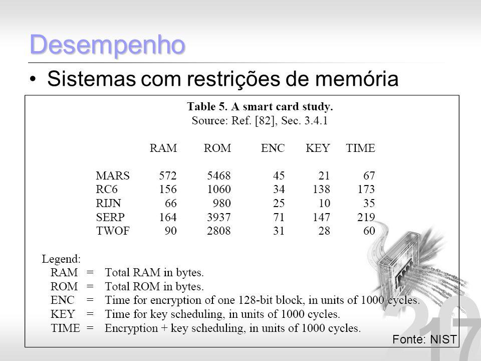 20 17 Desempenho Sistemas com restrições de memória Fonte: NIST
