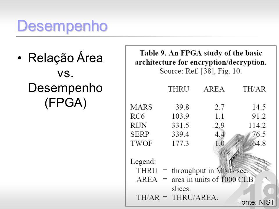 20 18 Desempenho Relação Área vs. Desempenho (FPGA) Fonte: NIST