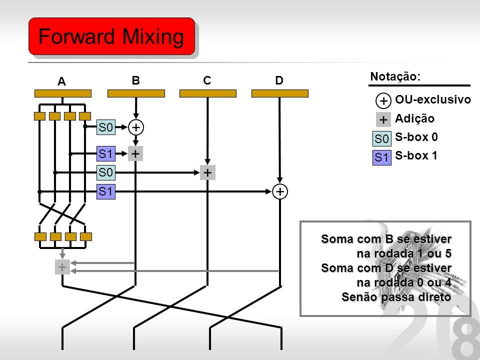 20 8 Forward Mixing S0 S1 S0 S1 + + + + S0 S1 Notação: OU-exclusivo Adição S-box 0 S-box 1 + + + A BCD Soma com B se estiver na rodada 1 ou 5 Soma com