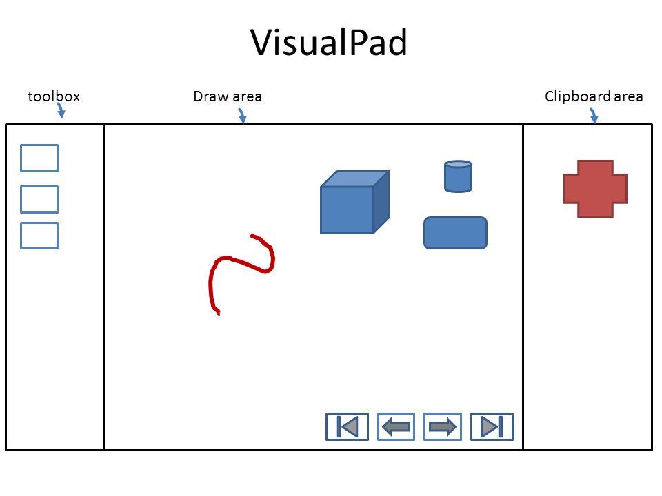 VisualPad toolboxDraw areaClipboard area