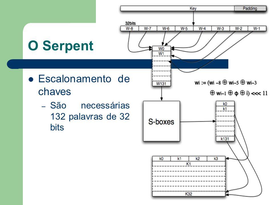 O Serpent Aplicação das S-boxes – São 8 S-boxes ao todo Transformam 4 bits de entrada produzindo 4 bits de saída – Cada S-box é utilizada quatro vezes – Operação bit-slice Cada S-box é replicada para transformar todo bloco