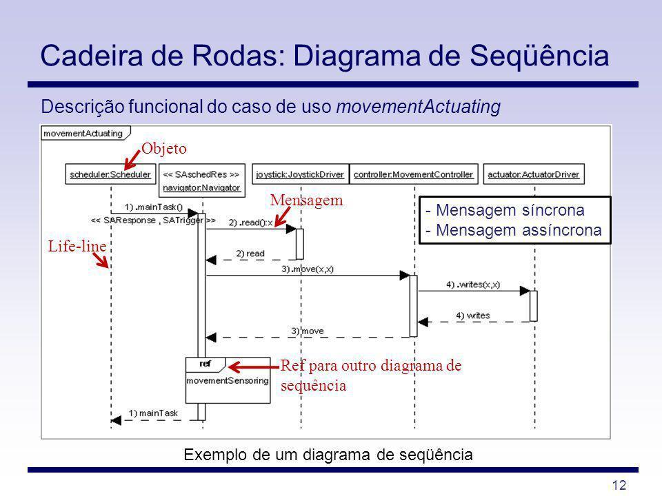 12 Exemplo de um diagrama de seqüência Cadeira de Rodas: Diagrama de Seqüência Descrição funcional do caso de uso movementActuating Objeto Life-line M