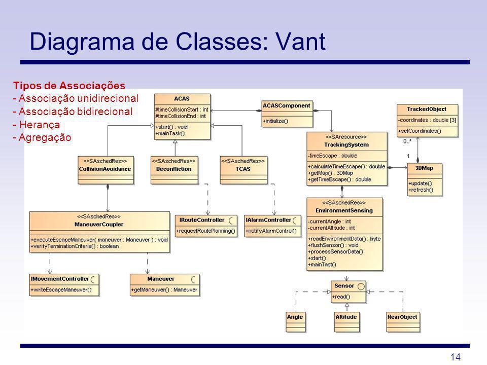 14 Diagrama de Classes: Vant Tipos de Associações - Associação unidirecional - Associação bidirecional - Herança - Agregação