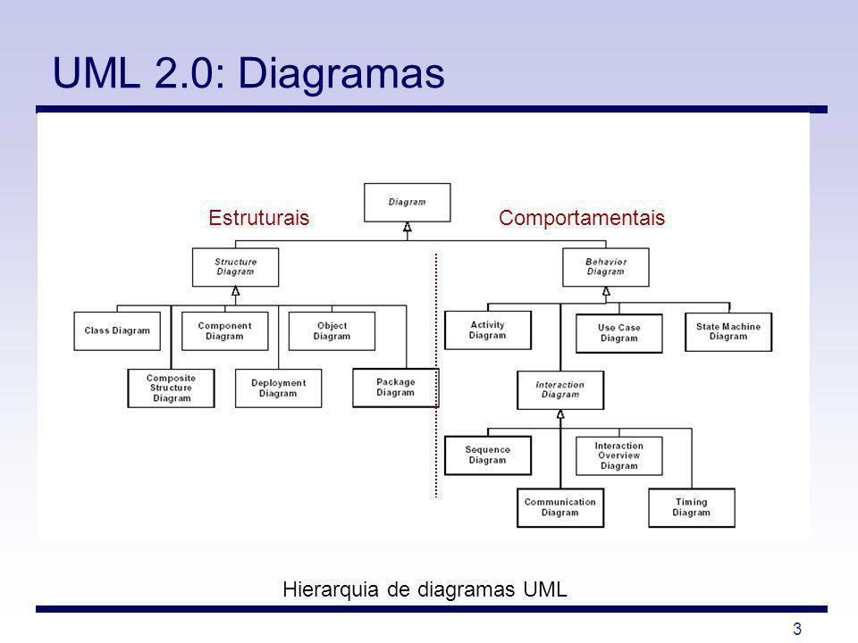 4 UML 2.0: Diagramas Hierarquia de diagramas UML Estruturais - Diagrama de Classes - Diagrama de Estrutura - Diagrama de Componente - Diagrama de Implantação - Diagrama de Objeto - Diagrama de Pacotes