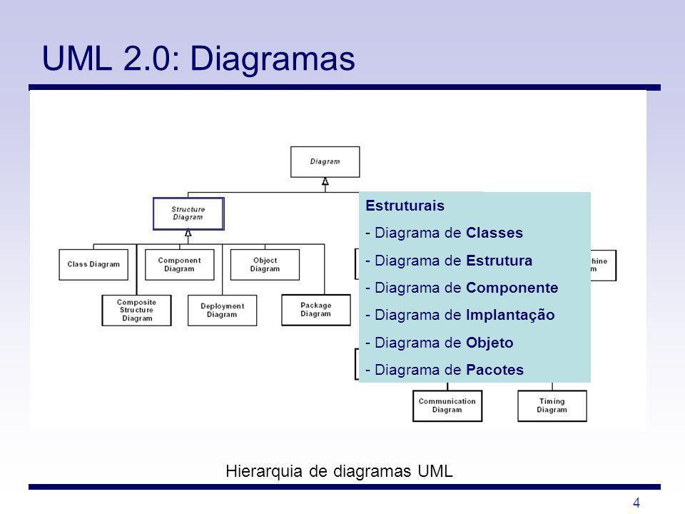 4 UML 2.0: Diagramas Hierarquia de diagramas UML Estruturais - Diagrama de Classes - Diagrama de Estrutura - Diagrama de Componente - Diagrama de Impl