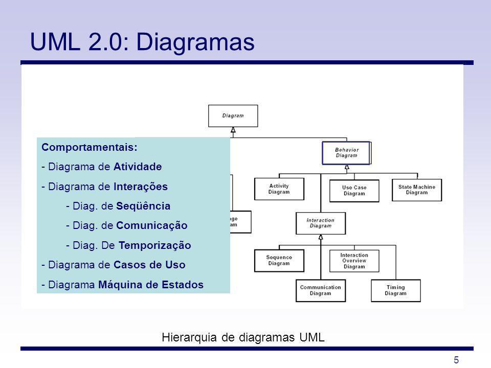 5 UML 2.0: Diagramas Hierarquia de diagramas UML Comportamentais: - Diagrama de Atividade - Diagrama de Interações - Diag. de Seqüência - Diag. de Com
