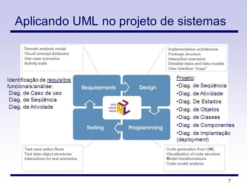 7 Aplicando UML no projeto de sistemas Identificação de requisitos funcionais/análise: Diag. de Caso de uso Diag. de Seqüência Diag. de Atividade Proj
