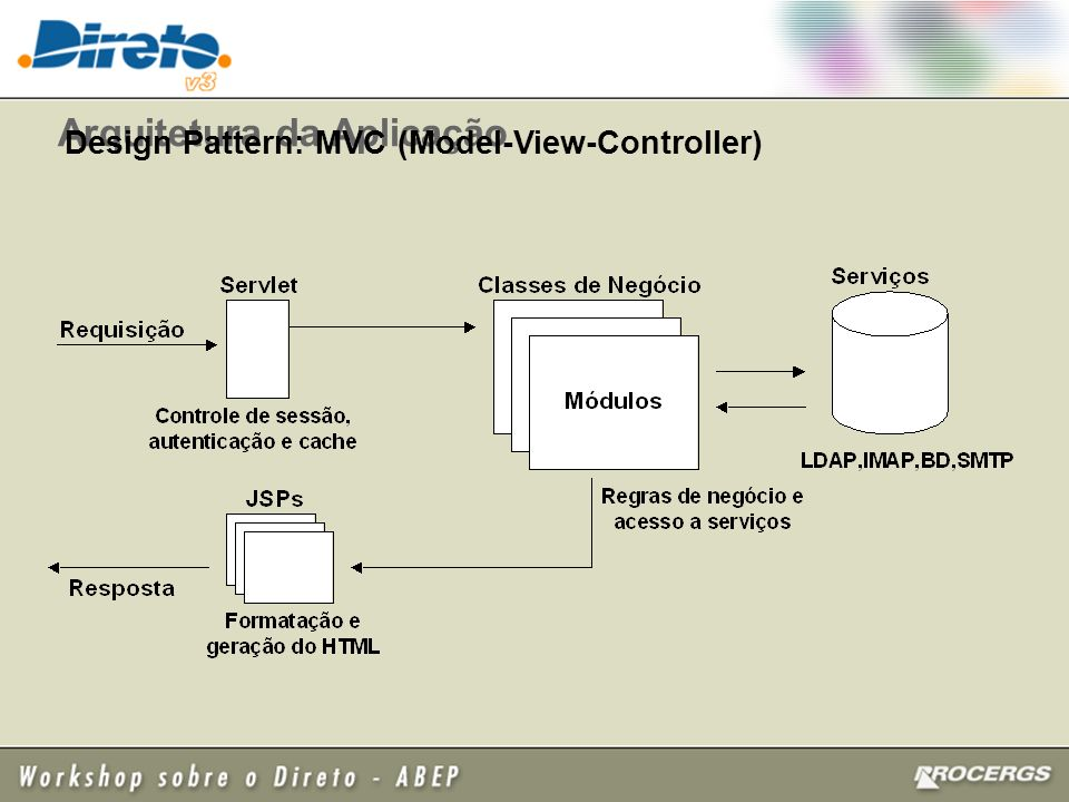 Arquitetura da Aplicação Design Pattern: MVC (Model-View-Controller)