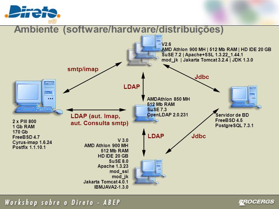 Ambiente (software/hardware/distribuições) 2 x PIII 800 1 Gb RAM 170 Gb FreeBSD 4.7 Cyrus-imap 1.6.24 Postfix 1.1.10.1 Servidor de BD FreeBSD 4.5 PostgreSQL 7.3.1 V 3.0 AMD Athlon 900 MH 512 Mb RAM HD IDE 20 GB SuSE 8.0 Apache 1.3.23 mod_ssl mod_jk Jakarta Tomcat 4.0.1 IBMJAVA2-1.3.0 AMDAthlon 850 MH 512 Mb RAM SuSE 7.3 OpenLDAP 2.0.231 V2.6 AMD Athlon 900 MH | 512 Mb RAM | HD IDE 20 GB SuSE 7.2 | Apache+SSL 1.3.22_1.44.1 mod_jk | Jakarta Tomcat 3.2.4 | JDK 1.3.0 LDAP smtp/imap LDAP (aut.
