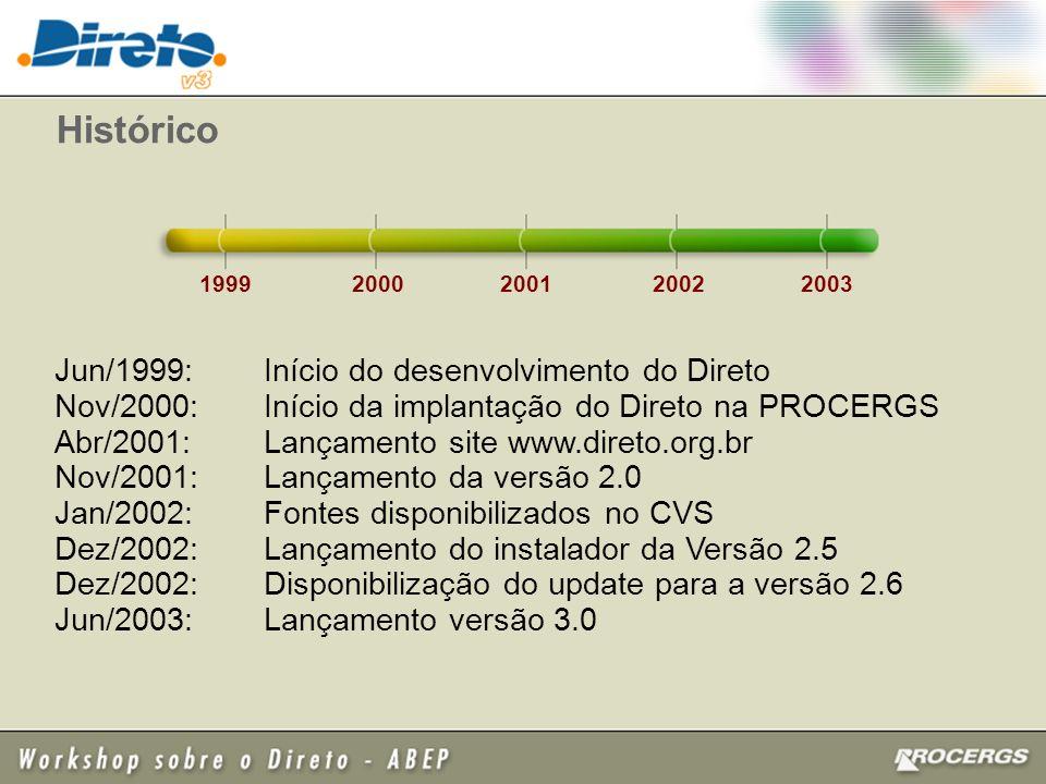 Histórico Jun/1999: Início do desenvolvimento do Direto Nov/2000: Início da implantação do Direto na PROCERGS Abr/2001: Lançamento site www.direto.org.br Nov/2001: Lançamento da versão 2.0 Jan/2002: Fontes disponibilizados no CVS Dez/2002: Lançamento do instalador da Versão 2.5 Dez/2002: Disponibilização do update para a versão 2.6 Jun/2003: Lançamento versão 3.0 1999 2000200120022003