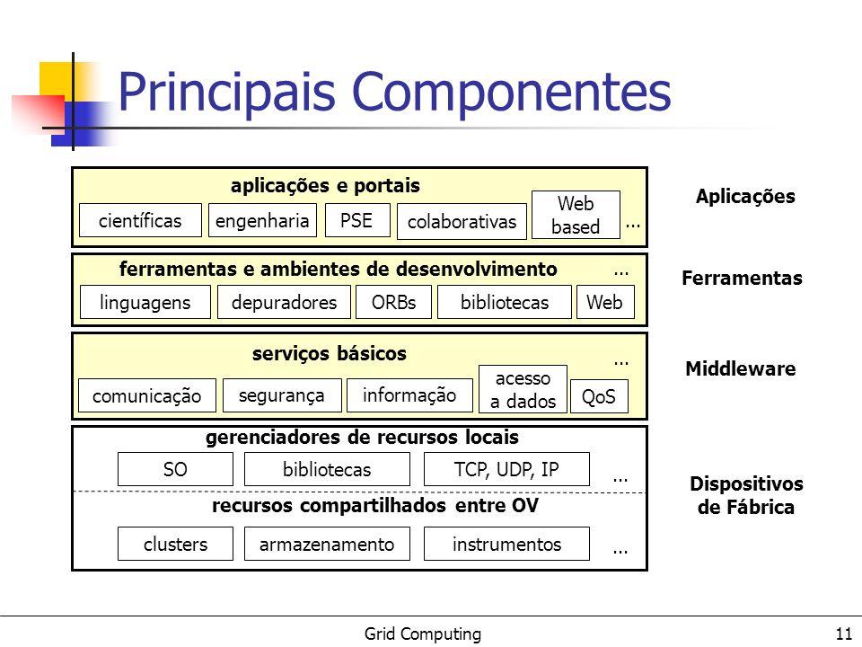 Grid Computing 11 Principais Componentes Dispositivos de Fábrica clustersarmazenamentoinstrumentos... recursos compartilhados entre OV SObibliotecasTC